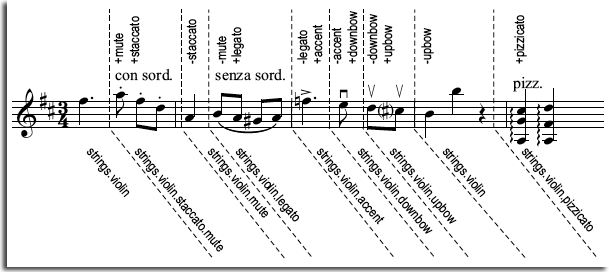 Sibelius 7 Sounds User Guide – OF NOTE