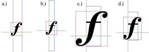 comparison of f metrics